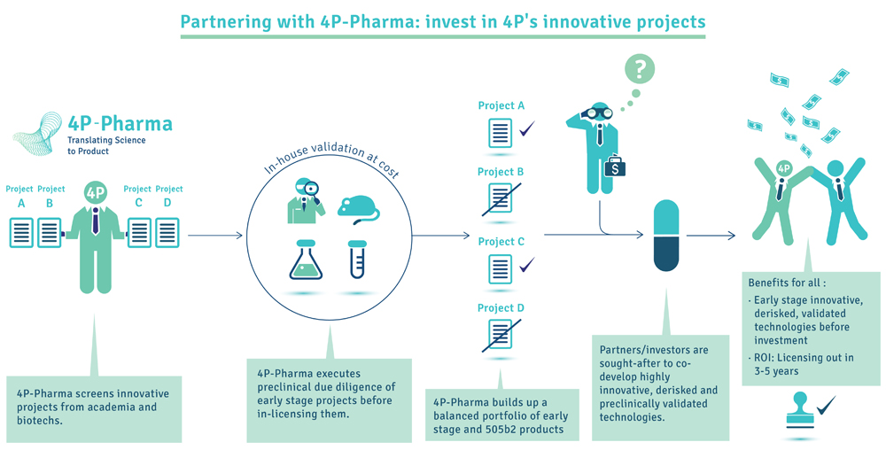 4P-Pharma working with VC and investor_final-03