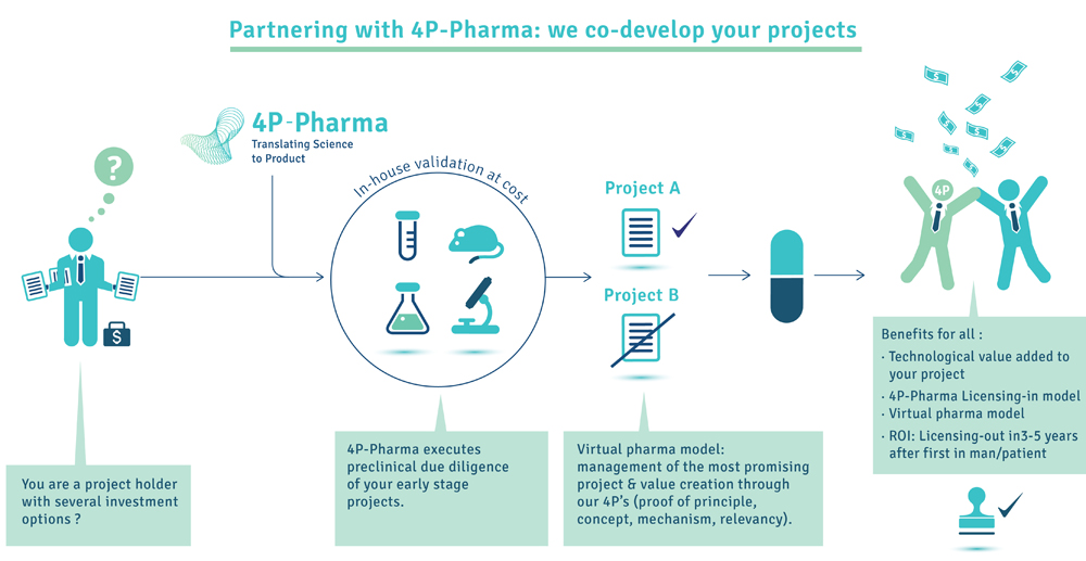 4P-Pharma working with VC and investors_final-02